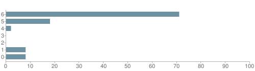 Chart?cht=bhs&chs=500x140&chbh=10&chco=6f92a3&chxt=x,y&chd=t:71,18,2,0,0,8,8&chm=t+71%,333333,0,0,10|t+18%,333333,0,1,10|t+2%,333333,0,2,10|t+0%,333333,0,3,10|t+0%,333333,0,4,10|t+8%,333333,0,5,10|t+8%,333333,0,6,10&chxl=1:|other|indian|hawaiian|asian|hispanic|black|white